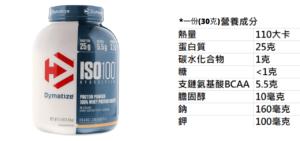 Dymatize ISO 100乳清蛋白的營養成分