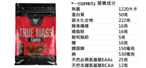 BSN True Mass 1200高熱量乳清蛋白的營養量