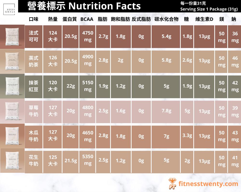 不同口味Body Goals 多效乳清蛋白的營養成分表