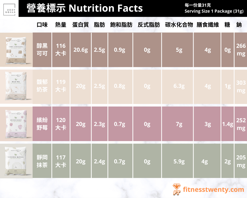 Body Goals全素多效豌豆蛋白飲營養標示