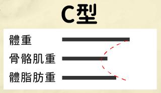 C型:肌肉量偏低、脂肪量偏高
