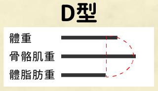 D型:肌肉量高、脂肪量低